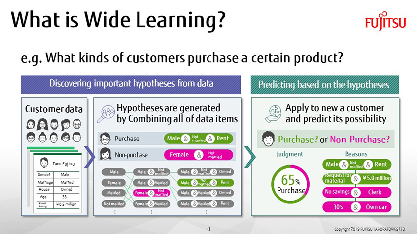 Figure: Figure: What is Wide Learning™?