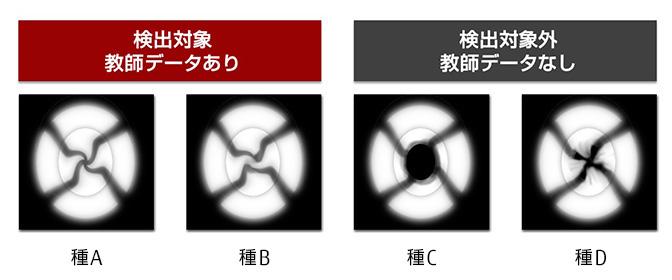 図 : 検出対象の化石と似て非なる検出対象外の化石(画像はイメージです)