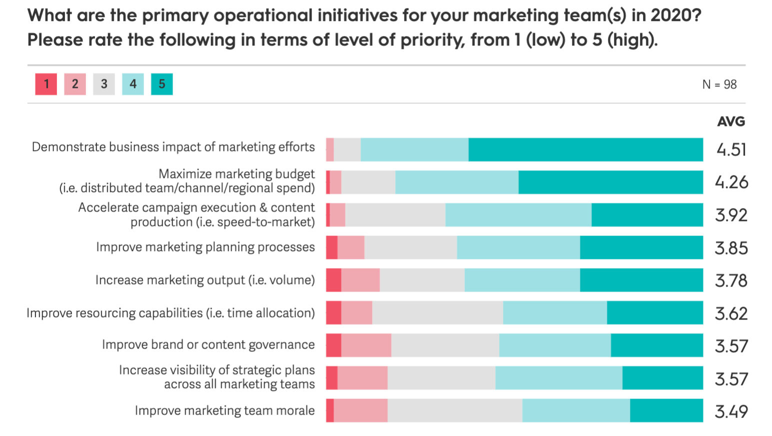 Summary graph of Marketing Initiatives for 2020 survey results
