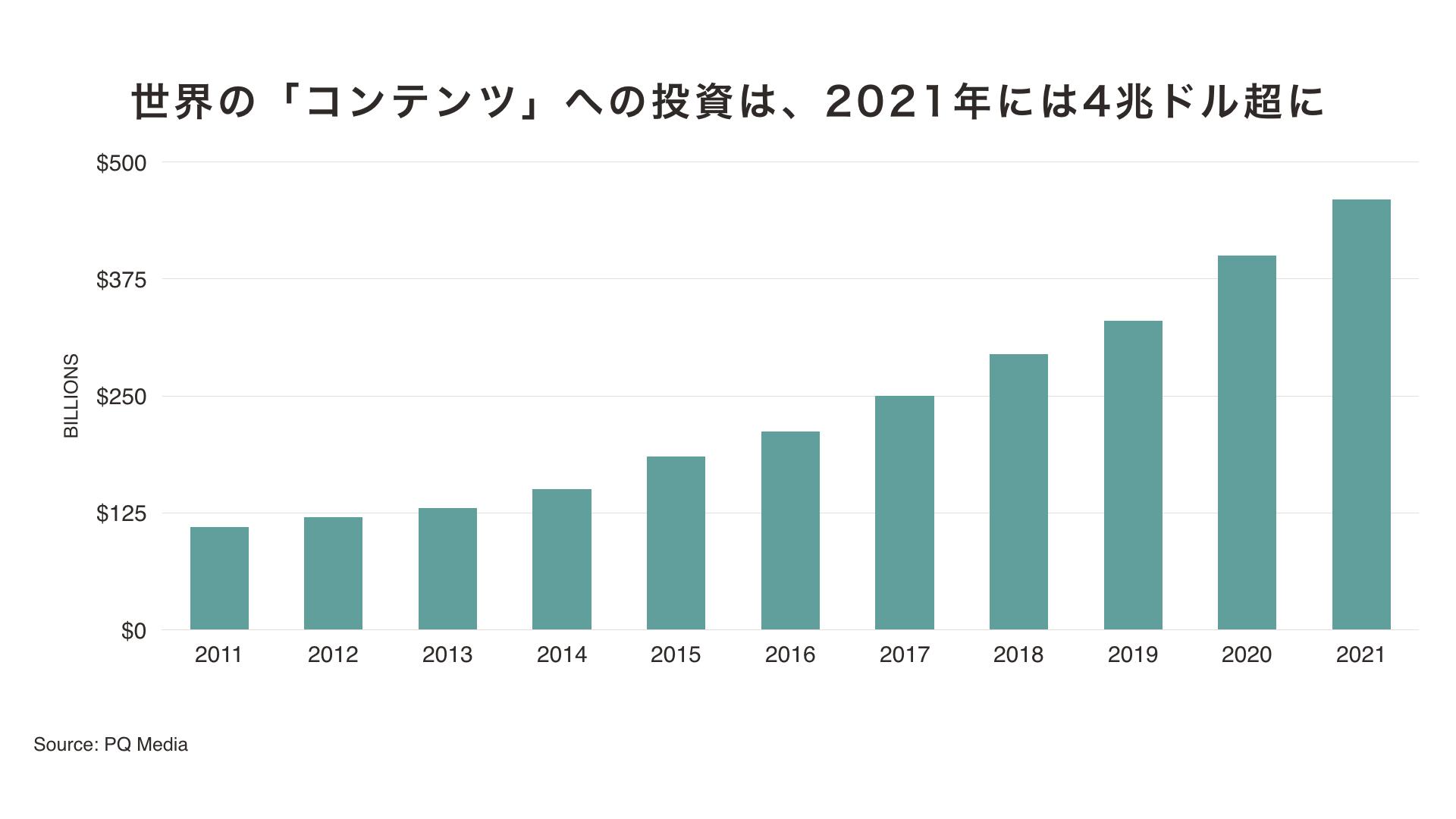 世界の「コンテンツ」の投資は2021年には4兆ドル超に
