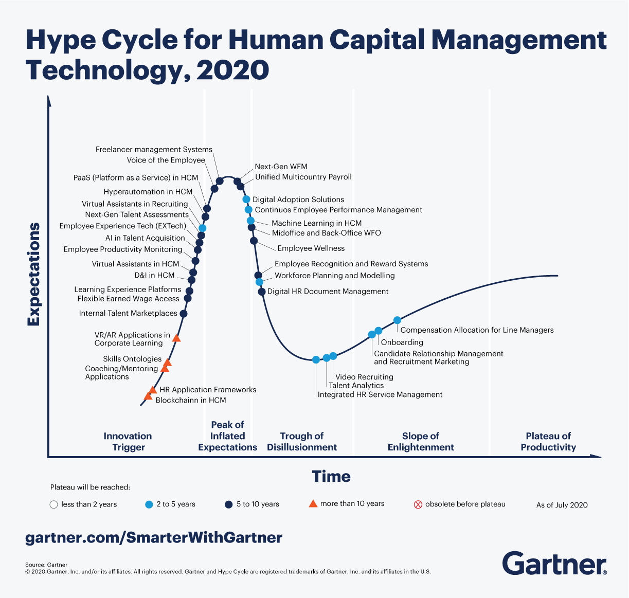 The Gartner Hype Cycle for Human Capital Management Technology, 2020
