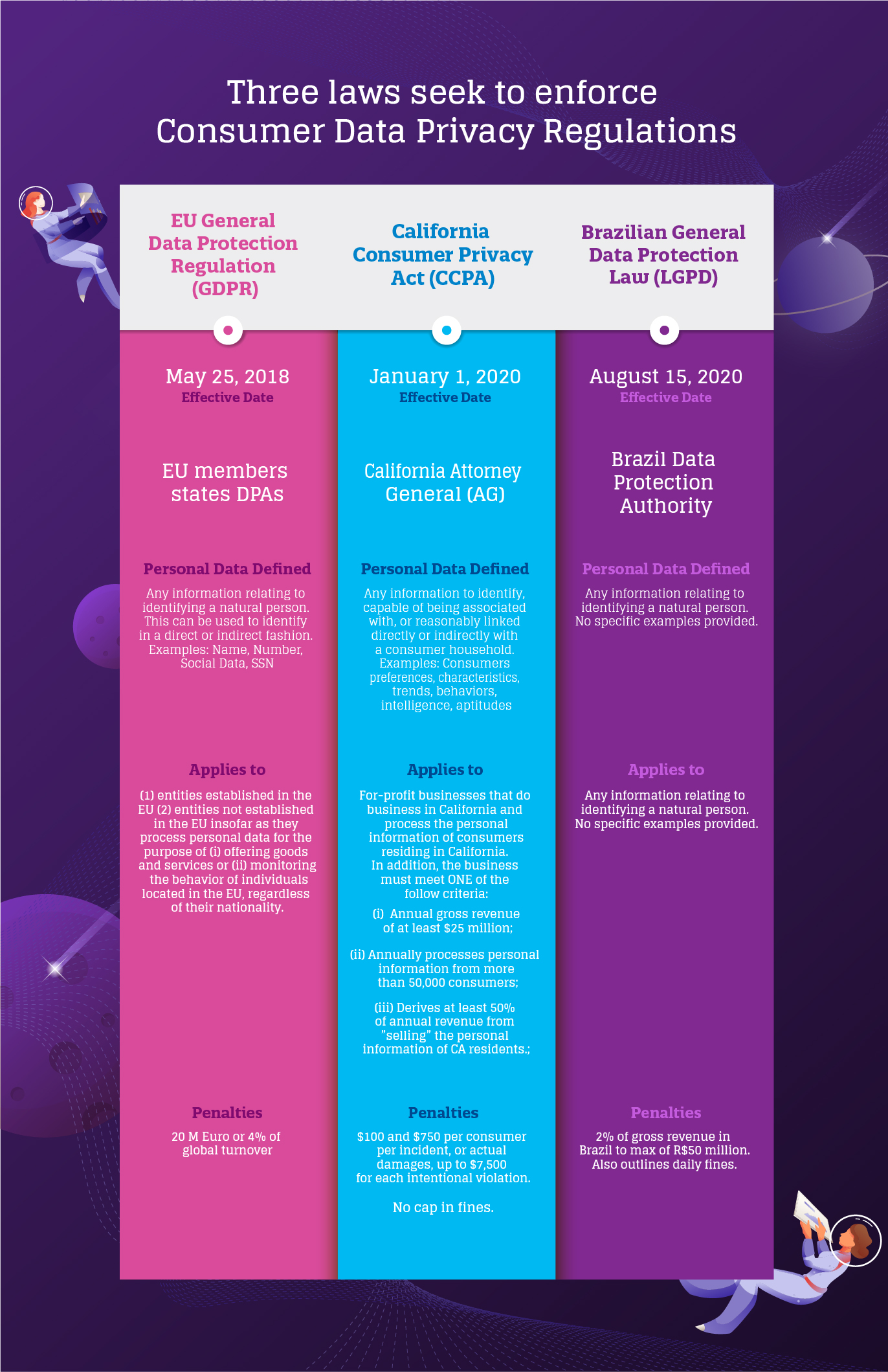 GDPR CCPA, and LGPD infographic