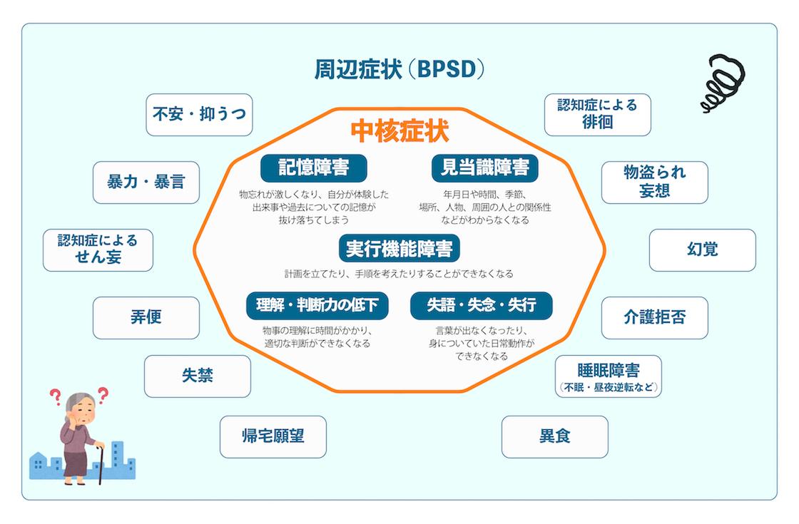 中核症状と周辺症状の図.jpg