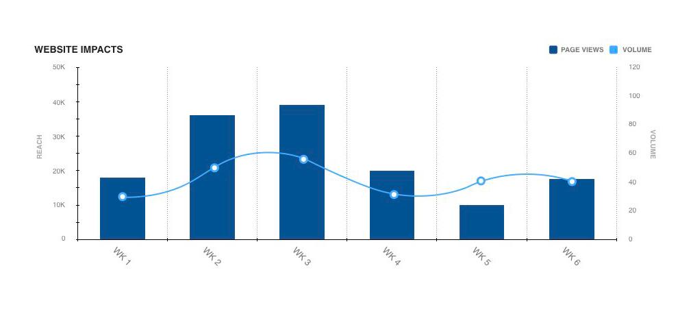 Google Analytics Measure PR ROI