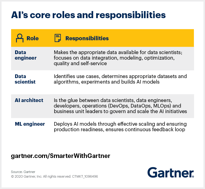Gartner outlines four core AI roles and their respective responsibilities.