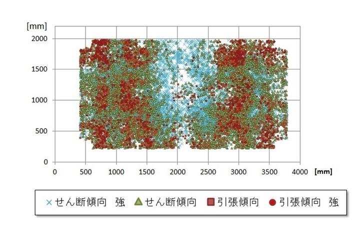 AE計測データ分析結果の例