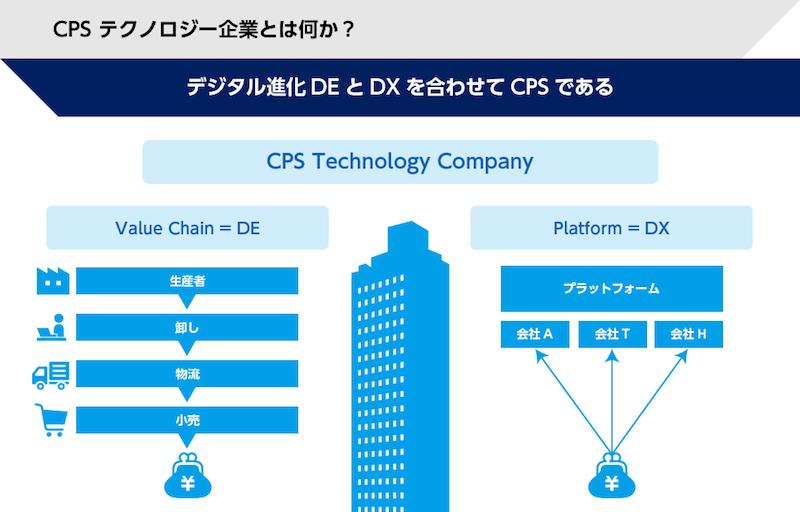 CPSテクノロジー企業とは何か