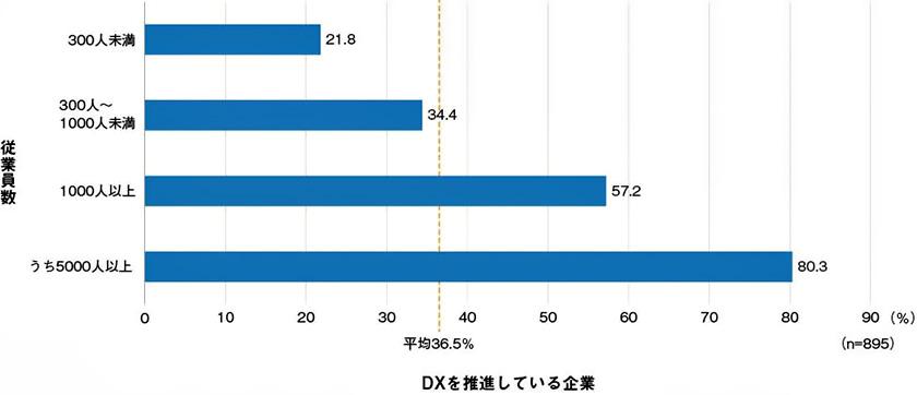 図 : 企業規模(従業員数)別に見たDXの推進状況(出所:日経BP総合研究所イノベーションICTラボ『DXサーベイ』)