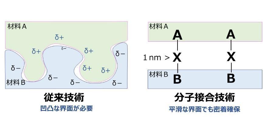 分子結合技術の原理