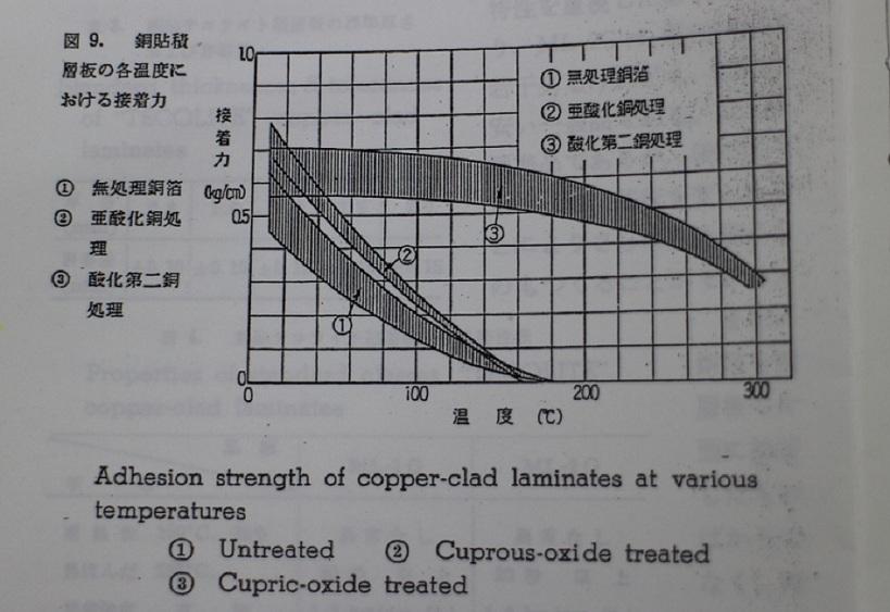 酸化第二銅層の接着力の強さを示したグラフ