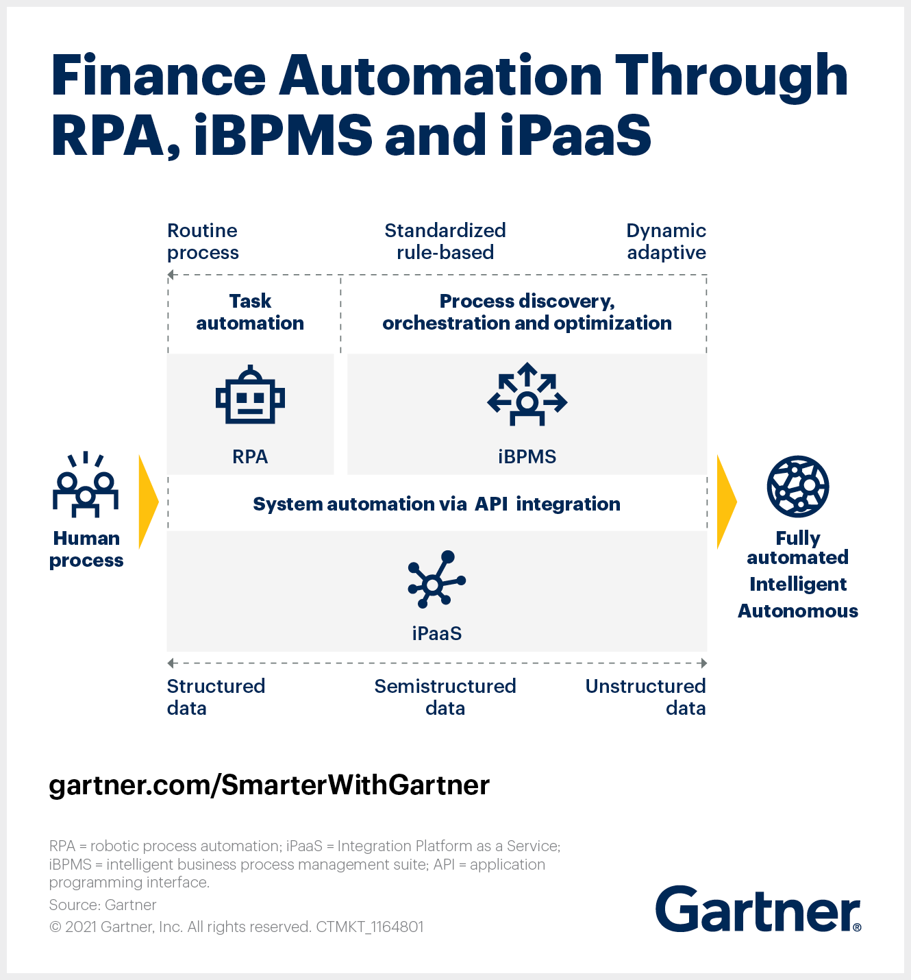 Selecting the right AI finance solution(s) can be difficult. RPA, iBPMS and iPaaS will be key components of any integrated technology roadmap for finance.