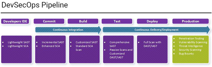 integrating AST tools into DevSecOps pipeline | Synopsys