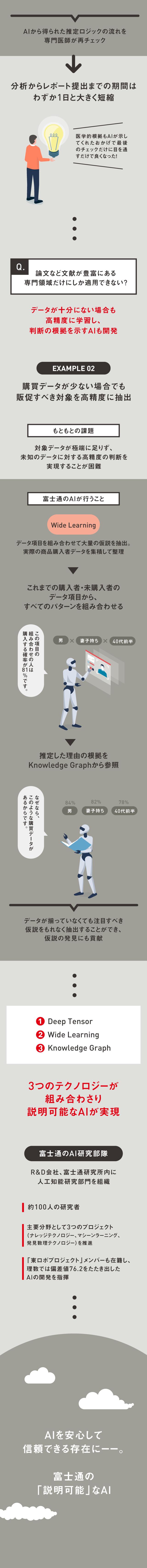 AIを安心して信頼できる存在にーー。富士通の「説明可能」なAI