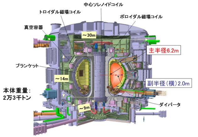 ITER模式図