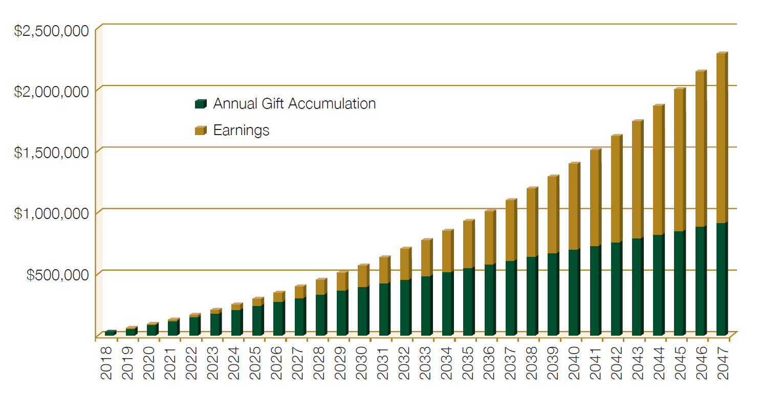 Annual Gift Exclusion chart.jpg
