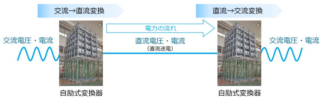 一旦、交流を直流に変換し、直流送電した後に再度交流に変換するため、変換前の交流電圧の影響(周波数変動,電圧変動)を受けない