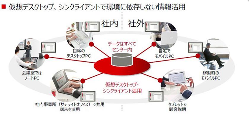 図 : セキュリティを担保した働き方を実現