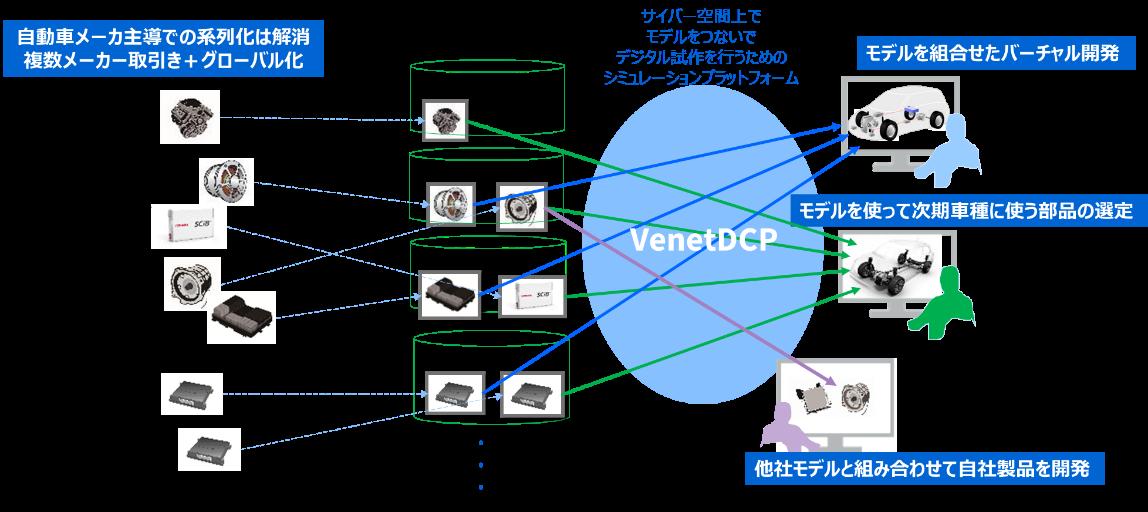 VenetDCP