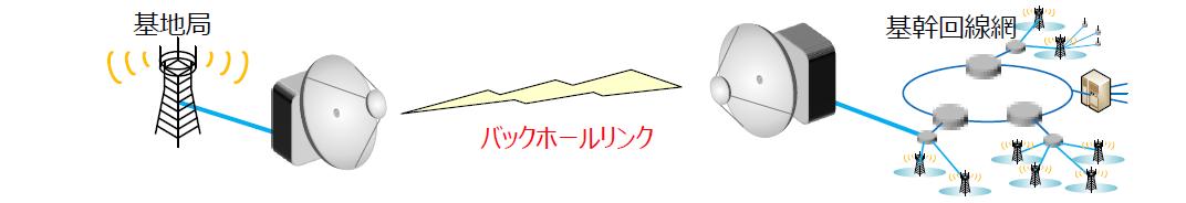 バックホールリンクのイメージ