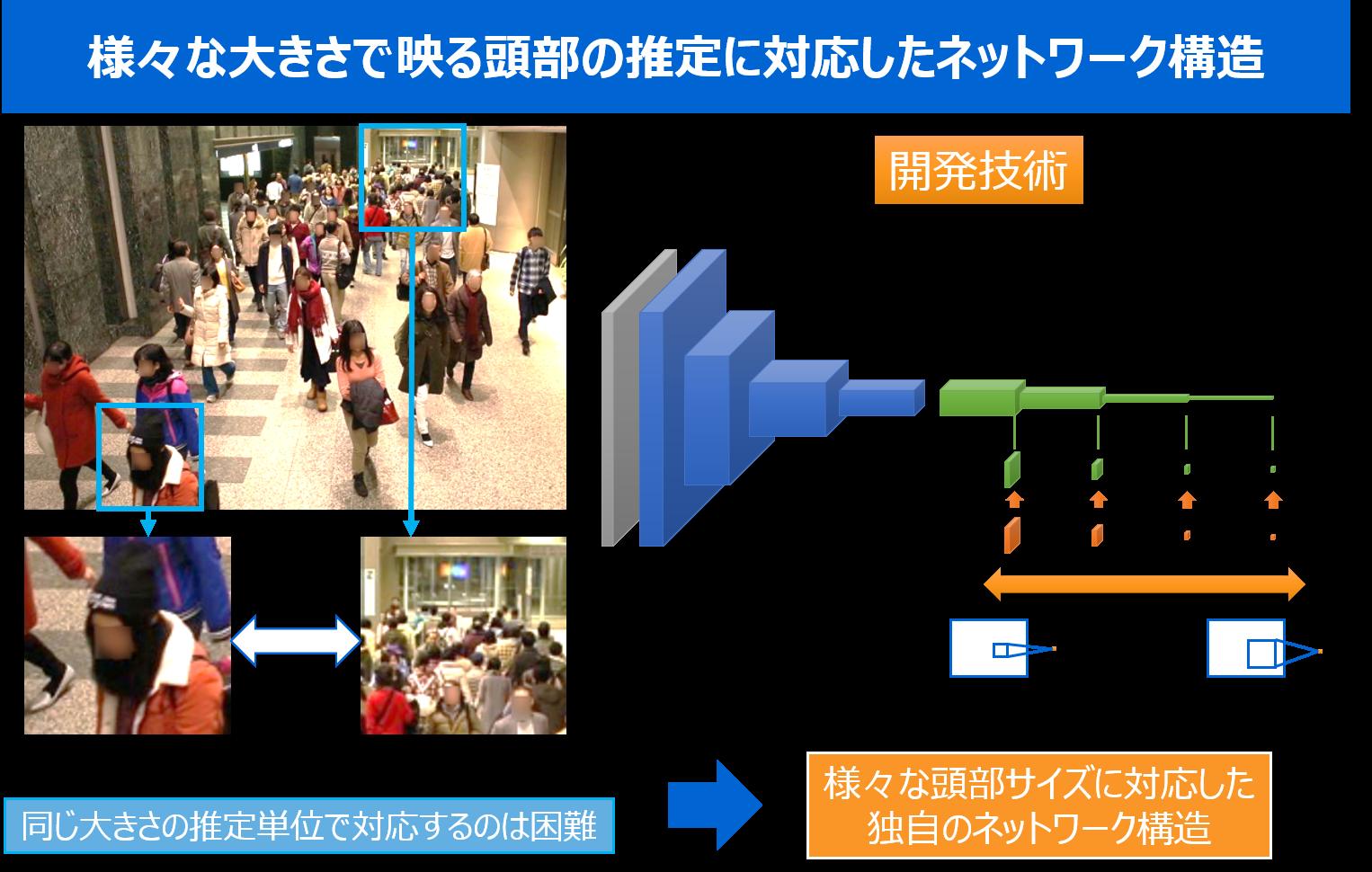 様々な大きさで映る頭部の推定に対応したネットワーク構造を説明した図