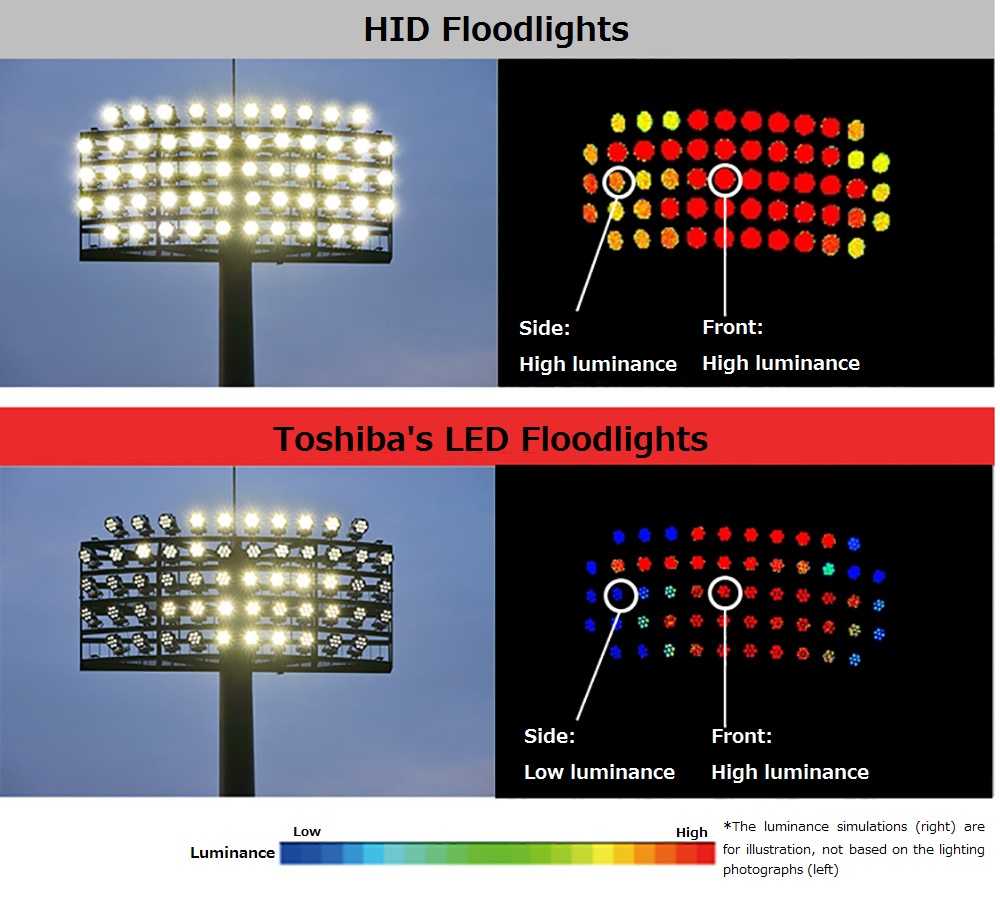 Difference in optical design between Toshiba LED projector and HID projector
