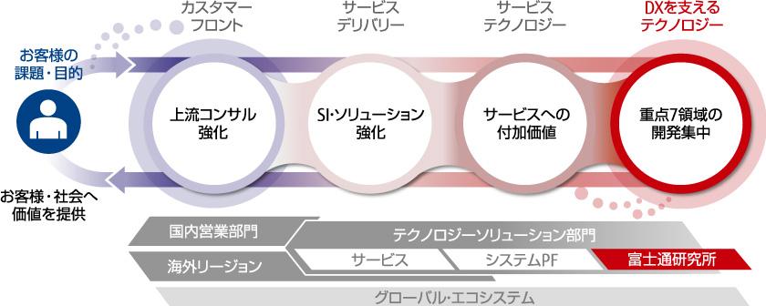 図 : 図2 富士通はテクノロジーをベースに業種・業務ノウハウを活かしたDX企業に