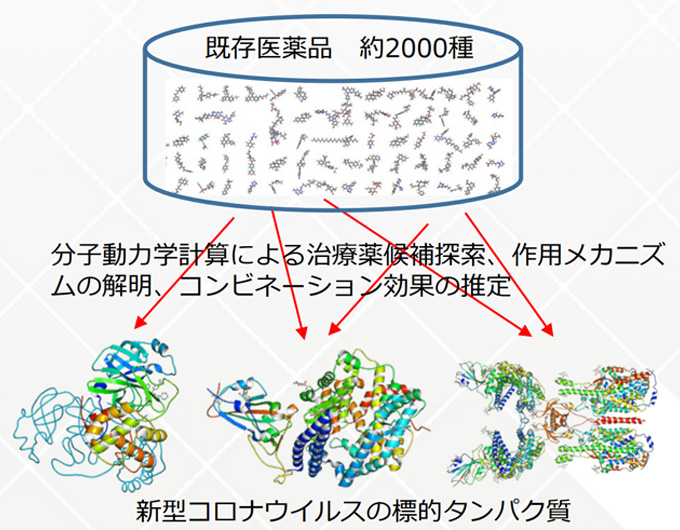 図 : 「富岳」による新型コロナウイルスの治療薬候補同定(提供:理化学研究所)
