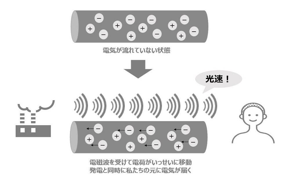 発電所で生まれた電磁波が光速で送電線に沿って私たちの元に伝播されるイメージ