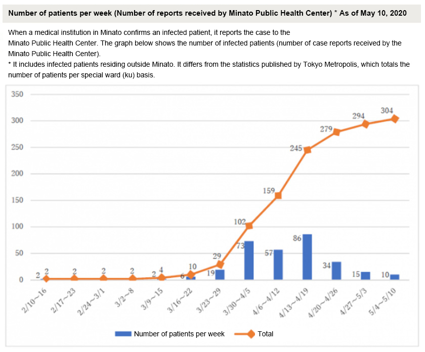 Figure : The number of infected patients in Minato show a sharp increase since late March (from the website of Minato, Tokyo).