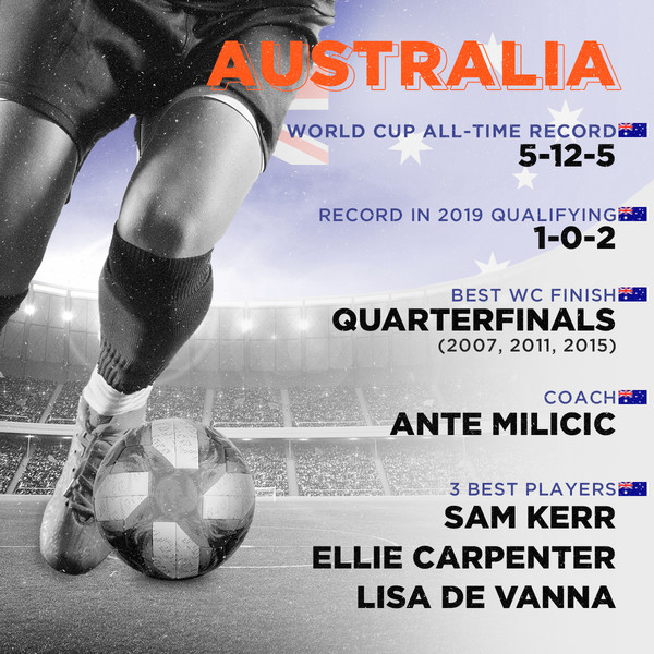 Australia, World Cup all-time record: 5-12-5, Record in 2019 qualifying: 1-0-2, Best finish: Quarterfinals (2007, 2011, 2015), Coach: Ante Milicic, 3 best players: Sam Kerr, Ellie Carpenter, Lisa De Vanna
