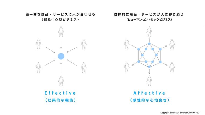 図 : 自律的な商品・サービスが「人に寄り添う」AFFECTIVE DESIGNのコンセプト
