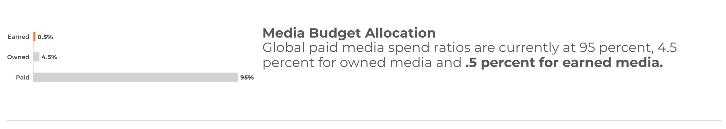 Media Budget Allocation