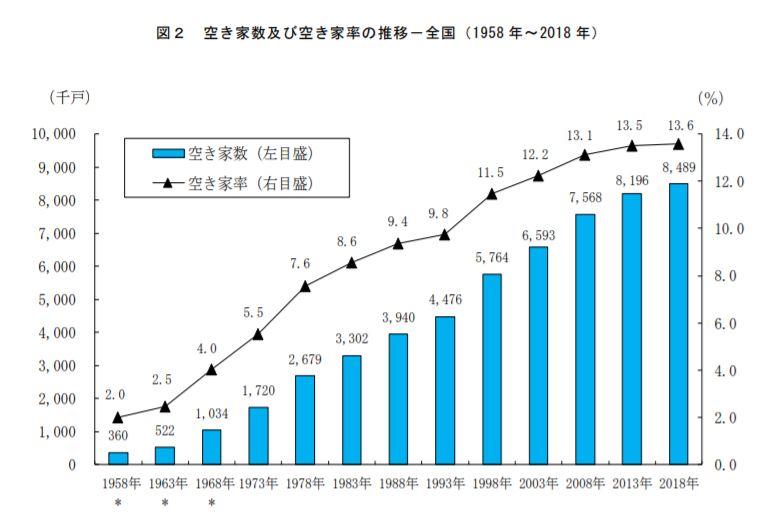 全国の空き家数と空き家率の遷移(平成30年総務省調査より)