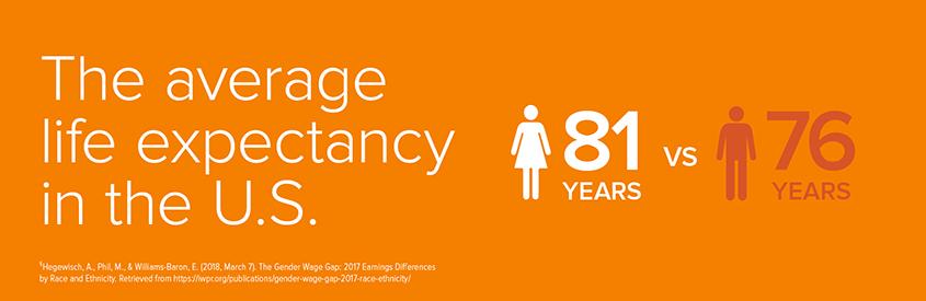 US-Gender-Life-Expectancy.png