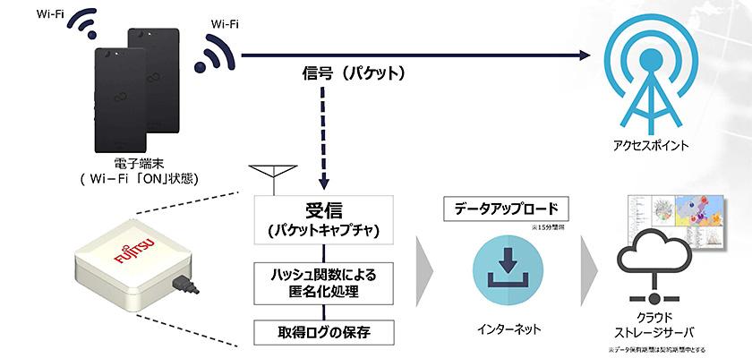 図 : Wi-Fi機能をオンにしたスマートフォンのWi-Fi信号を収集し、匿名化した後に15分ごとにクラウドにアップロード