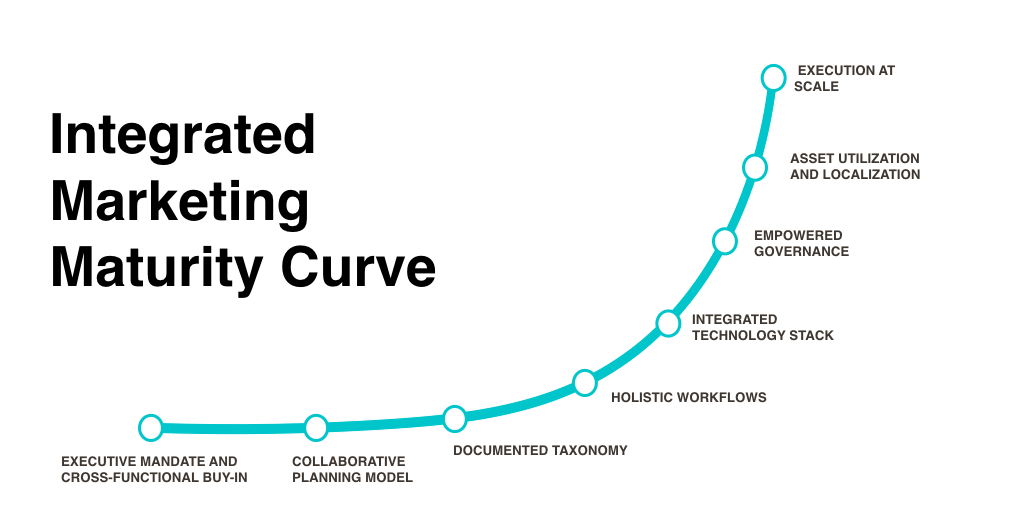 UPDATED maturity curve.png