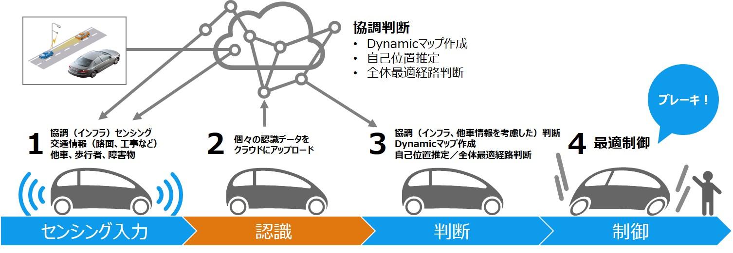 自動運転を構成する4要素