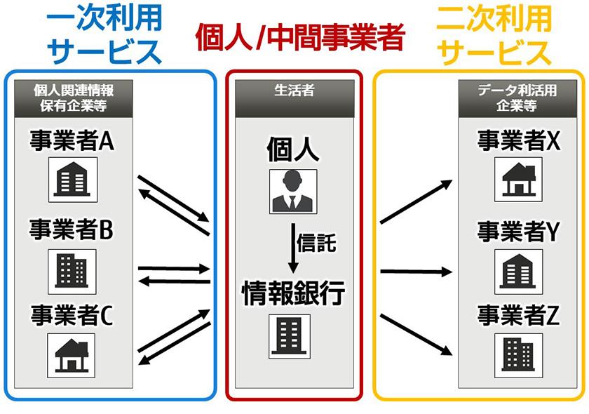 図 : 一次利用サービスと二次利用サービスの位置づけ