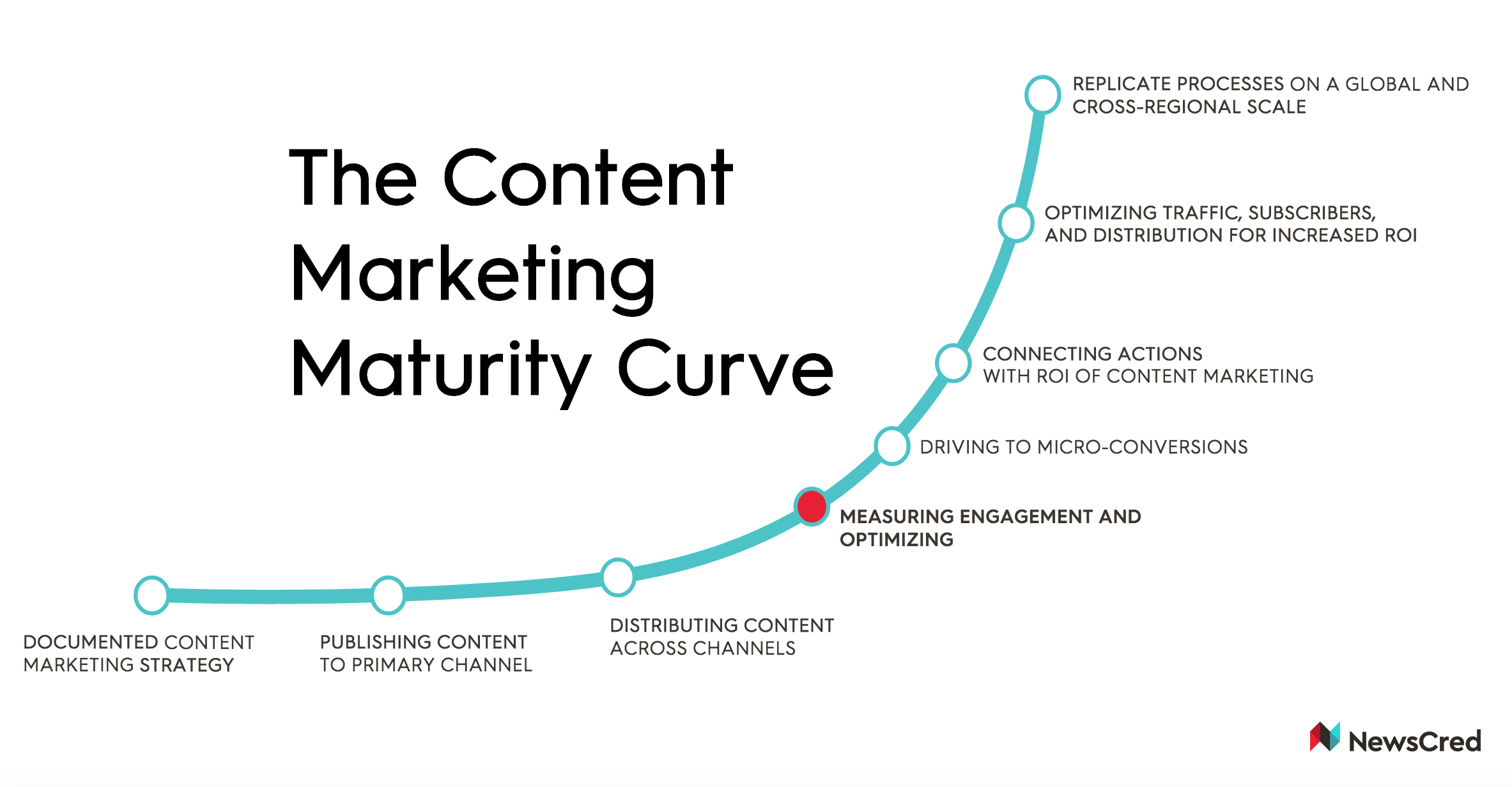 Content Marketing Maturity Curve.png