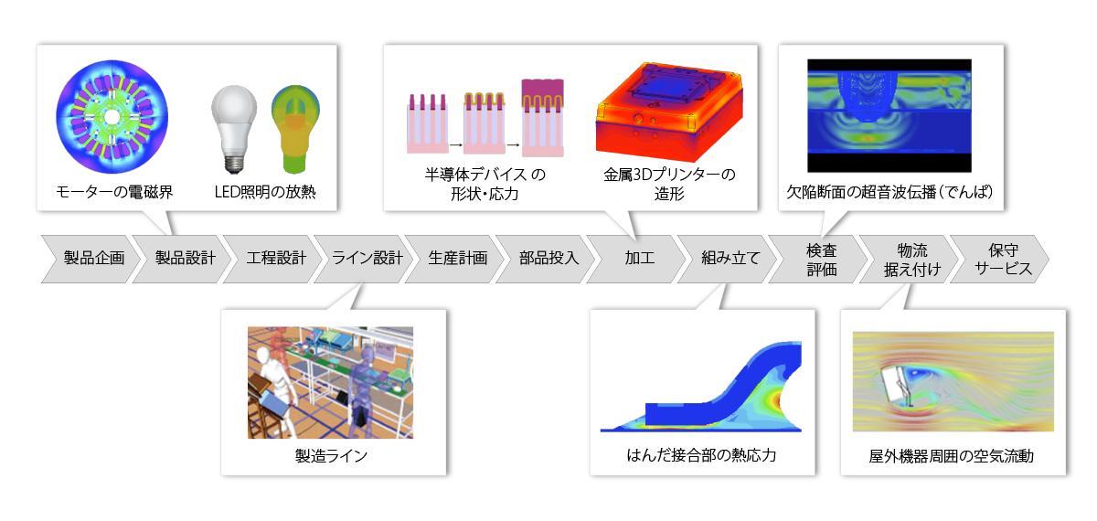 製造現場の様々なパートをシミュレーションで再現し、分析できる