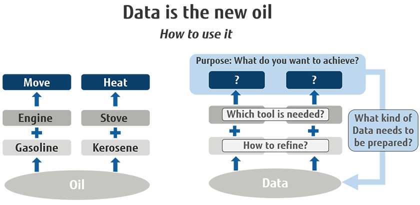 Figure : Figure 2: Like oil, data is useless until processed.