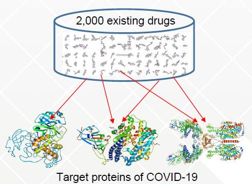 Figure : Exploring new drug candidates for COVID-19 by Fugaku