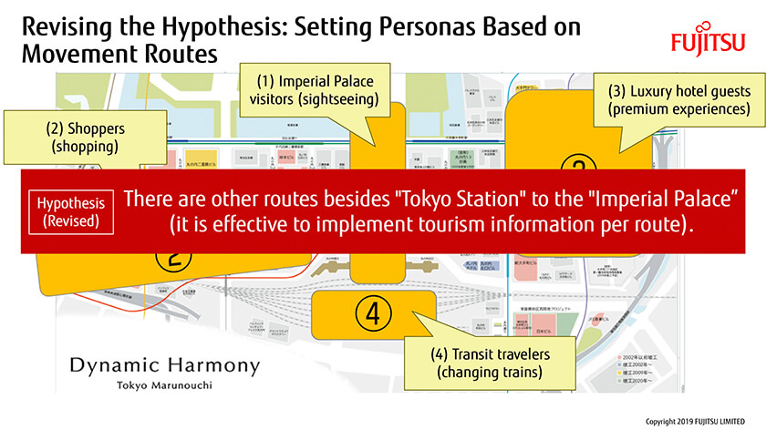 Figure : Revising the Hypothesis: Setting Personas Based on Movement Routes