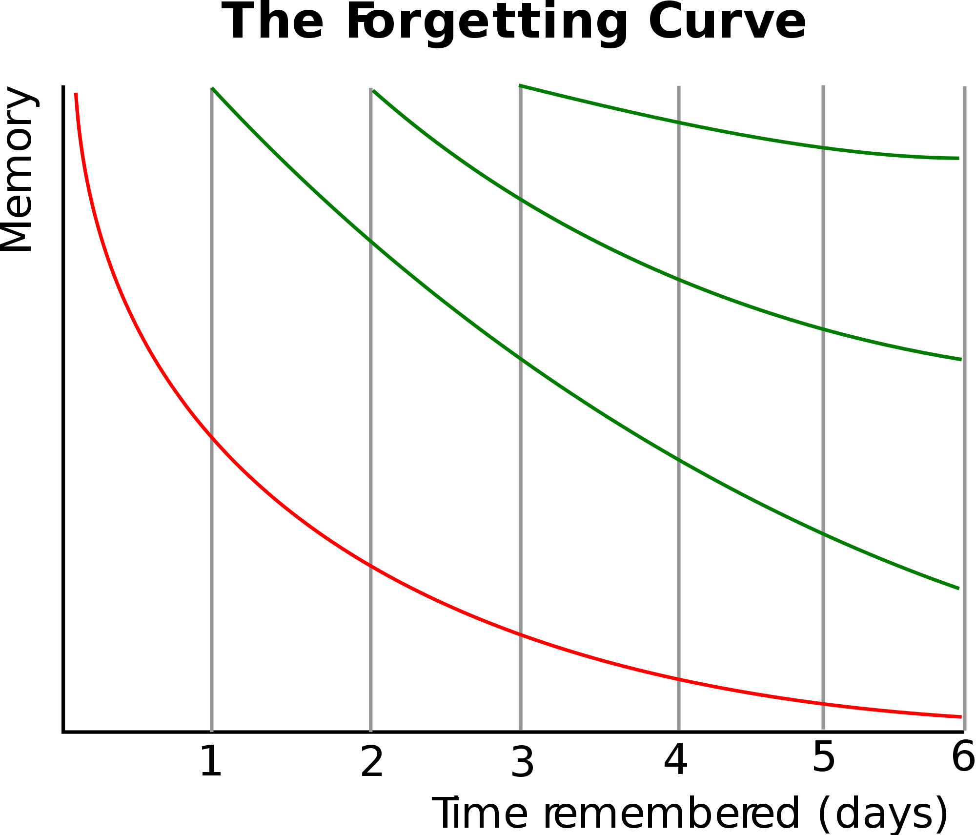 2000px-ForgettingCurve.svg.png