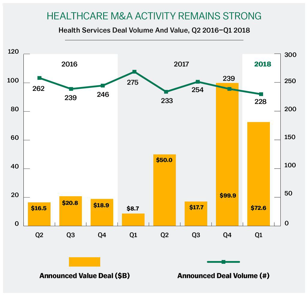 Healthcare M&TA Activiity Remains Strong
