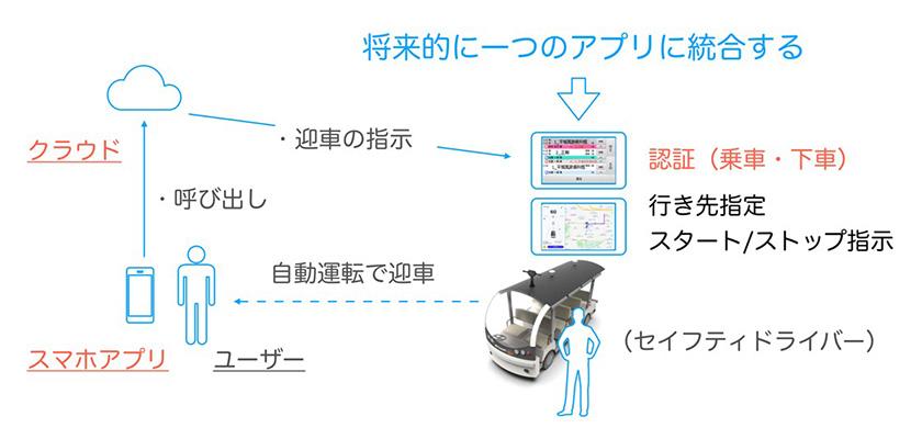 図 : 「オンデマンド交通サービス」により、利用者の予約や配車、定員管理、車両位置情報監視を実現