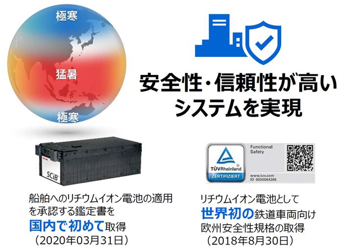 安全性・信頼性が高いモビリティ システムを実現