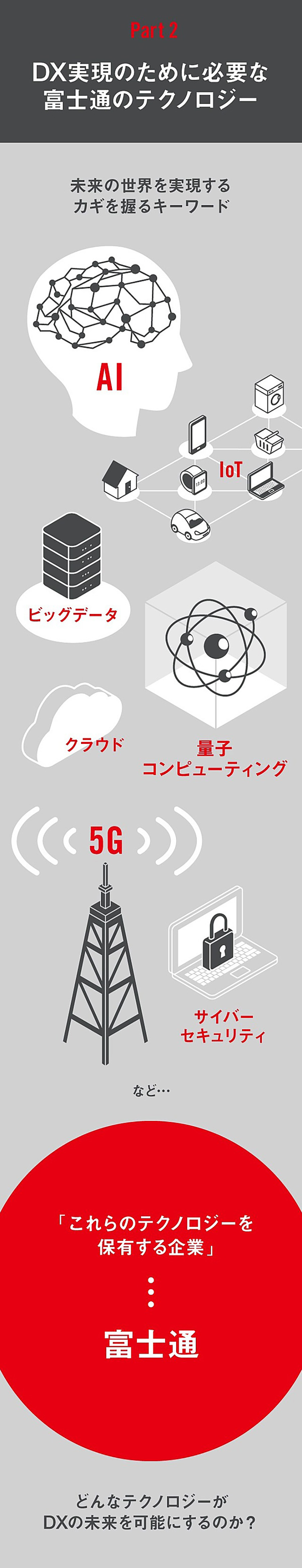 図 : パート2 DX実現のために必要な富士通のテクノロジー 未来の世界を実現するカギを握るキーワード、AI、IoT、ビッグデータ、クラウド、量子コンピューティング、5G、サイバーセキュリティなど、「これらのテクノロジーを保有する企業」が富士通。 どんなテクノロジーがDXの未来を可能にするのか?