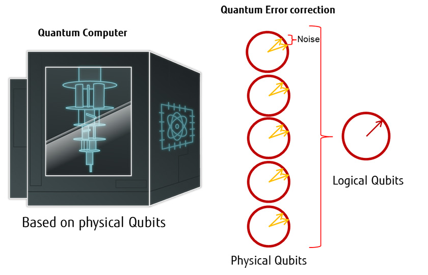 The innovation race on Quantum Computers – where are we