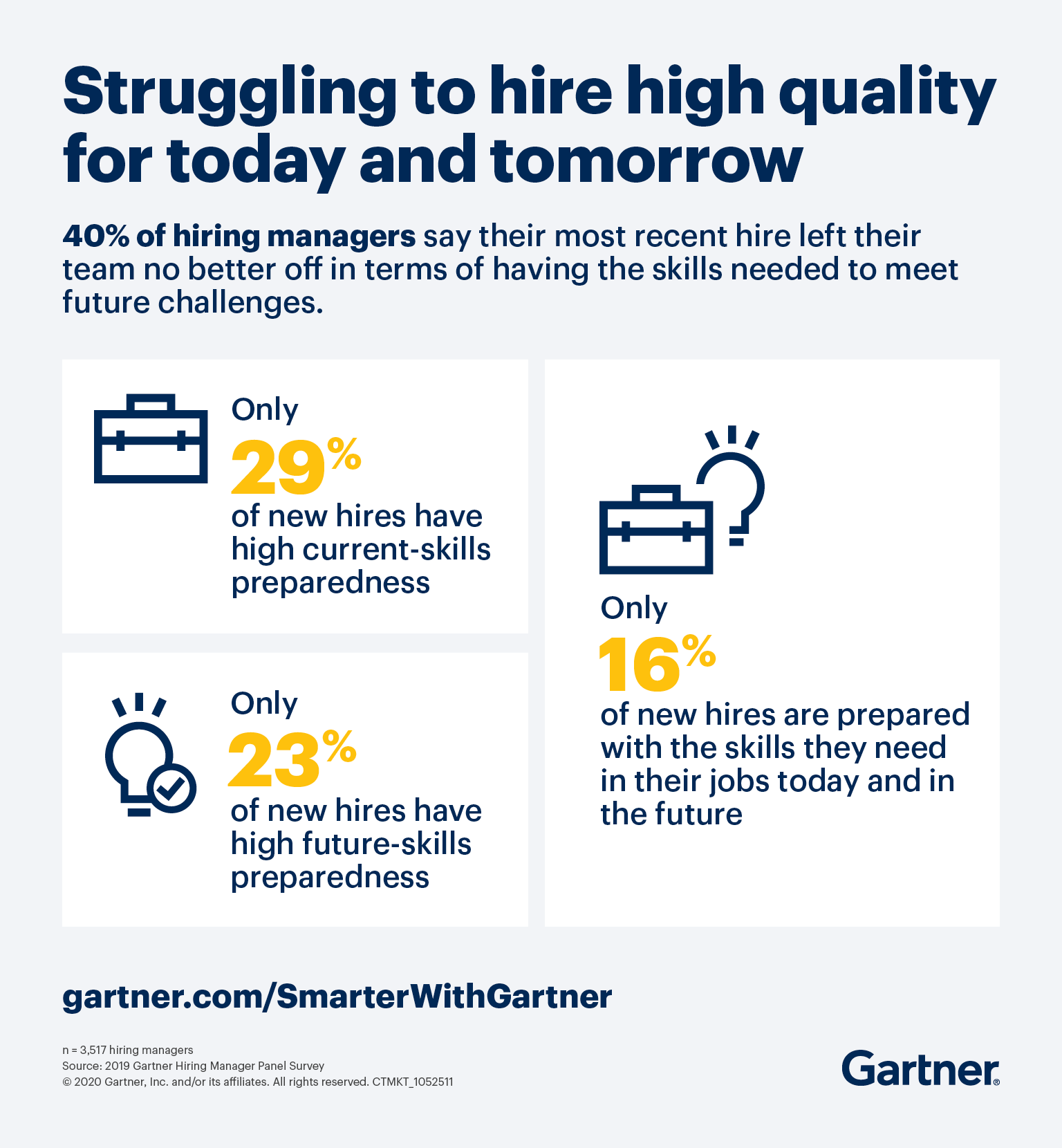 Gartner research shows only 16% of new hires are prepared with the skills they need in their jobs today and in the future.